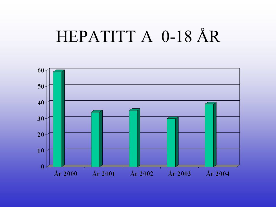 HEPATITT A 0-18 ÅR