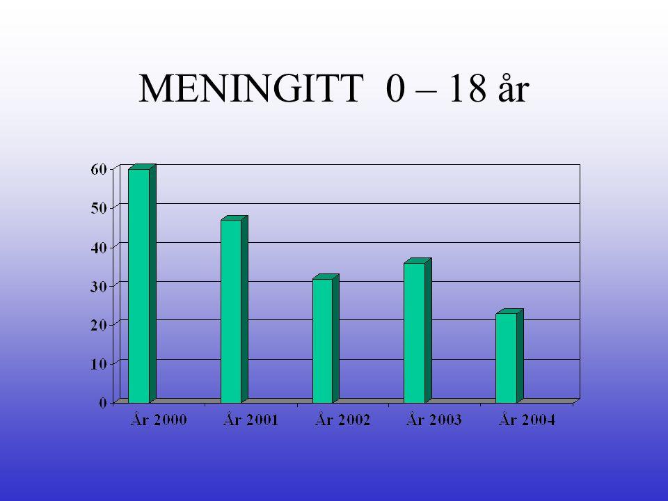 MENINGITT 0 – 18 år