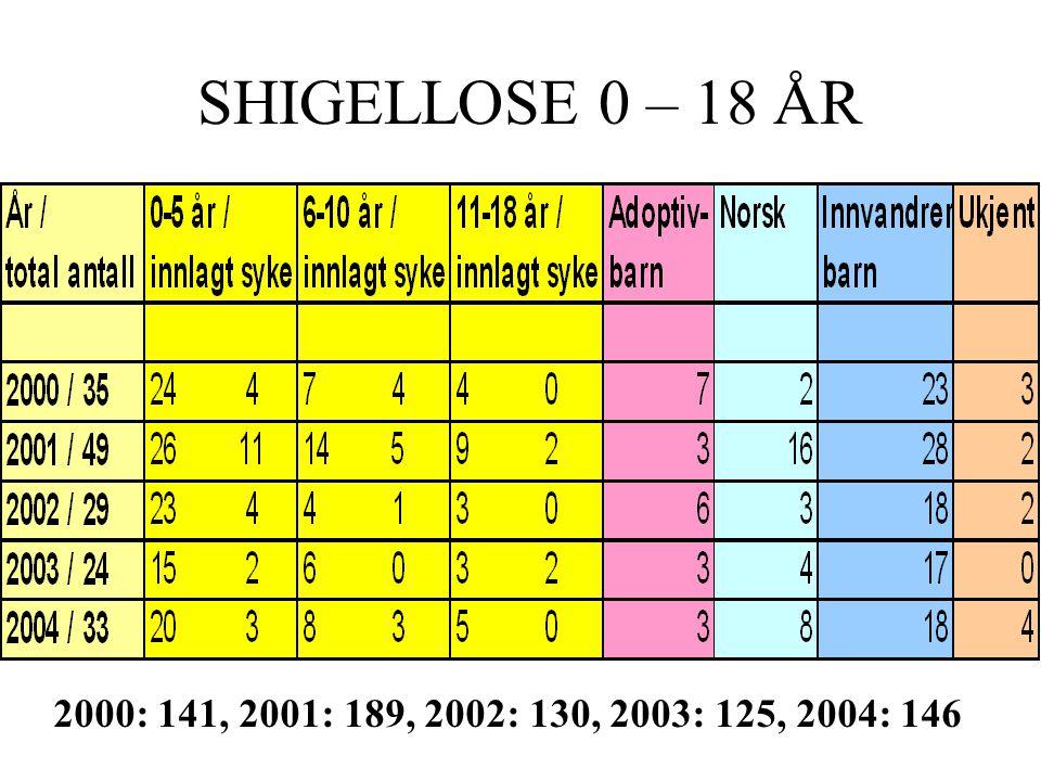 SHIGELLOSE 0 – 18 ÅR 2000: 141, 2001: 189, 2002: 130, 2003: 125, 2004: 146