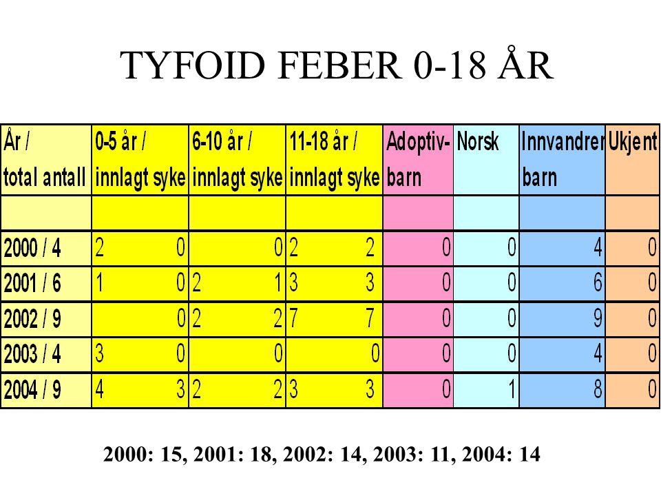 TYFOID FEBER 0-18 ÅR 2000: 15, 2001: 18, 2002: 14, 2003: 11, 2004: 14