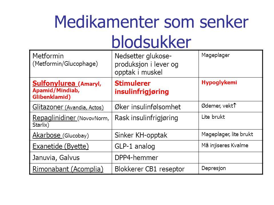 Medikamenter som senker blodsukker
