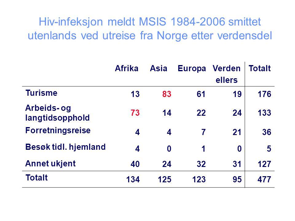 Hiv-infeksjon meldt MSIS 1984-2006 smittet utenlands ved utreise fra Norge etter verdensdel