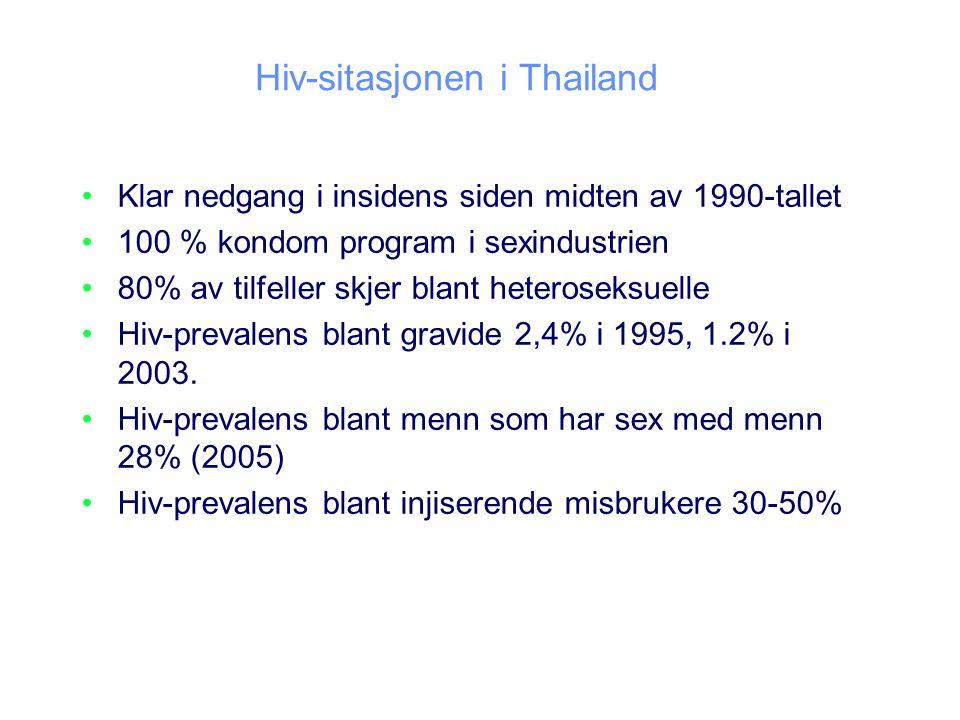 Hiv-sitasjonen i Thailand