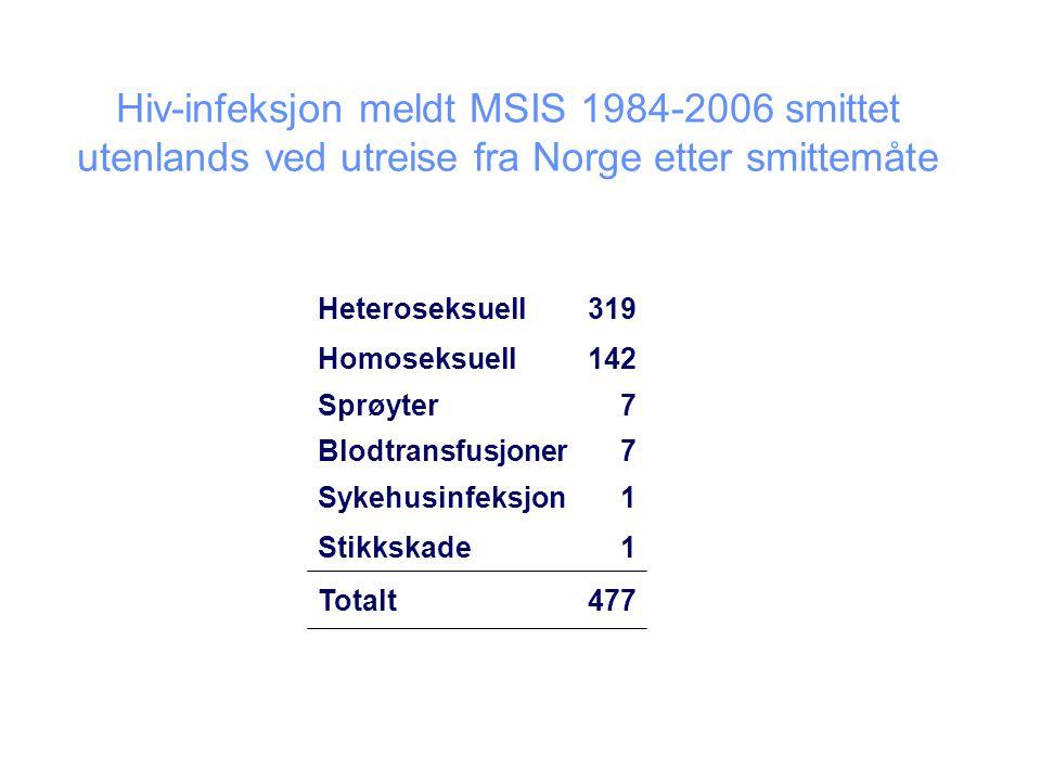 Hiv-infeksjon meldt MSIS 1984-2006 smittet utenlands ved utreise fra Norge etter smittemåte