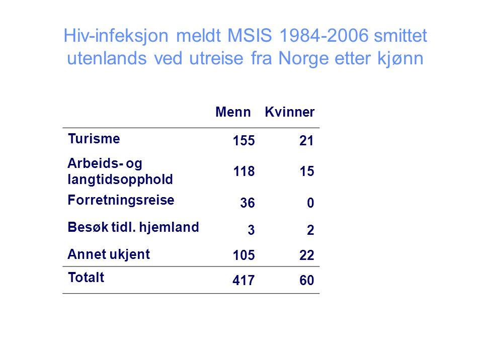 Hiv-infeksjon meldt MSIS 1984-2006 smittet utenlands ved utreise fra Norge etter kjønn