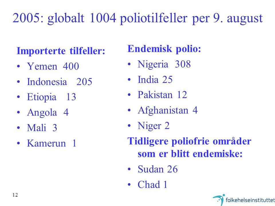 2005: globalt 1004 poliotilfeller per 9. august
