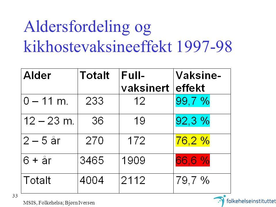 Aldersfordeling og kikhostevaksineeffekt 1997-98