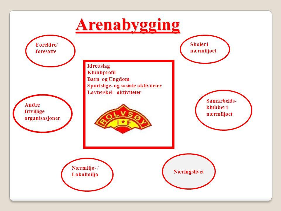 Arenabygging Foreldre/ foresatte Skoler i nærmiljøet Idrettslag