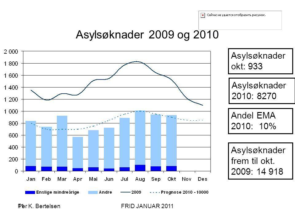 Asylsøknader 2009 og 2010 Asylsøknader okt: 933 Asylsøknader