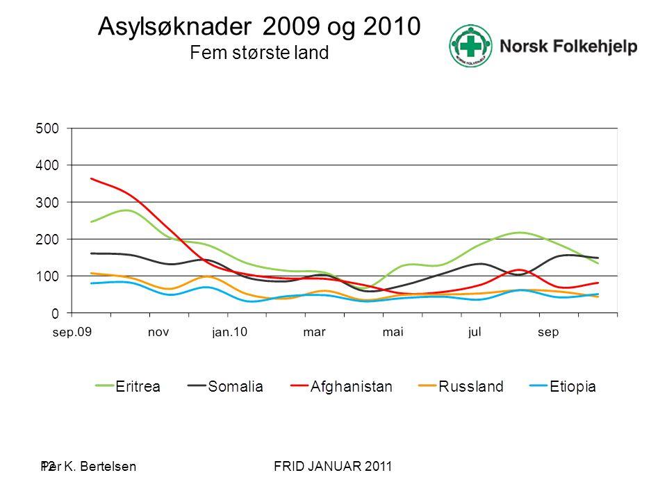 Asylsøknader 2009 og 2010 Fem største land