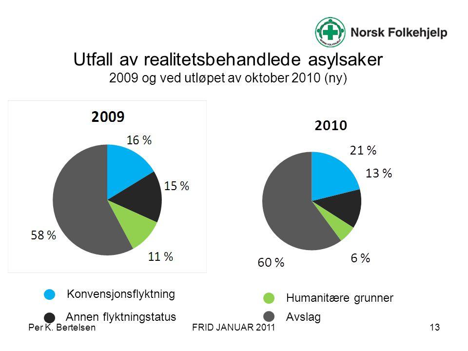 Utfall av realitetsbehandlede asylsaker 2009 og ved utløpet av oktober 2010 (ny)