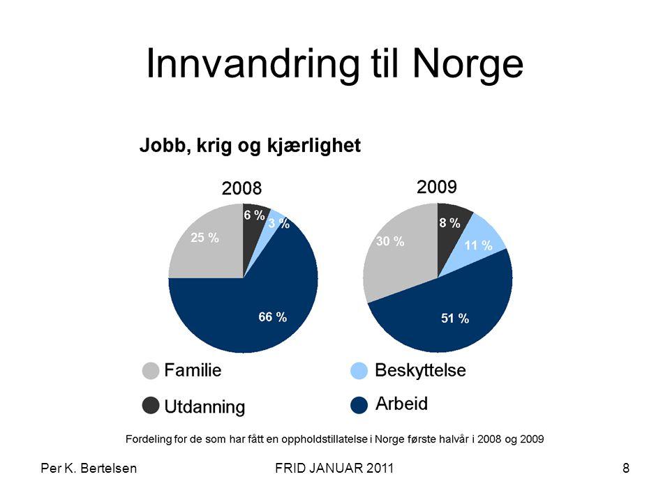 Innvandring til Norge Per K. Bertelsen FRID JANUAR 2011