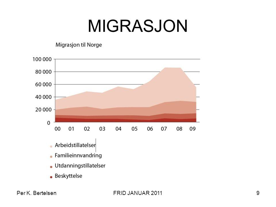 MIGRASJON Per K. Bertelsen FRID JANUAR 2011