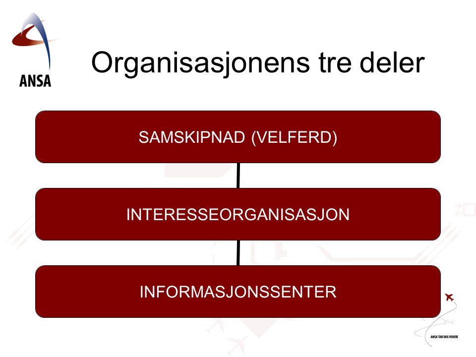 Organisasjonens tre deler