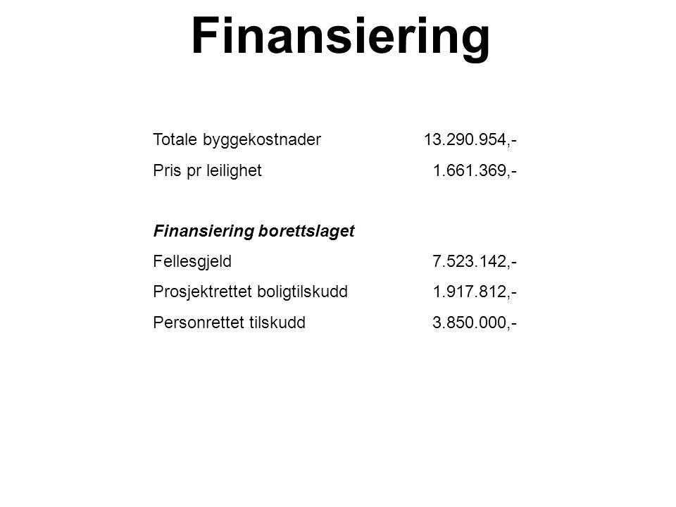 Finansiering Totale byggekostnader 13.290.954,-