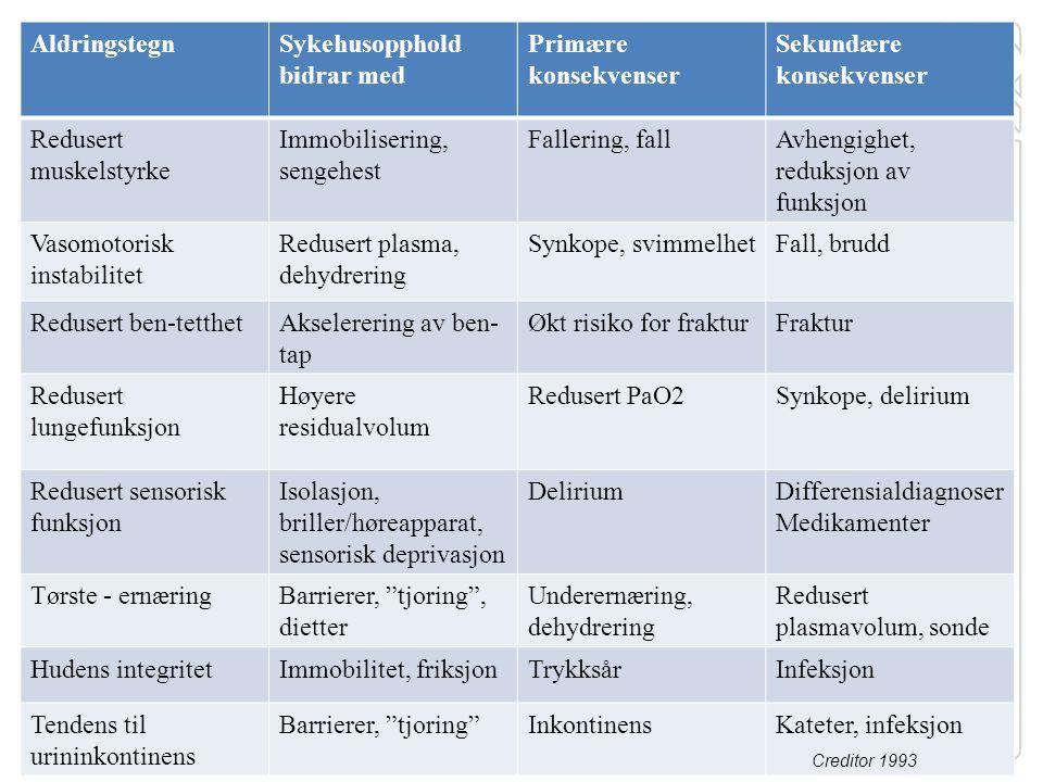 Sykehusopphold bidrar med Primære konsekvenser Sekundære konsekvenser