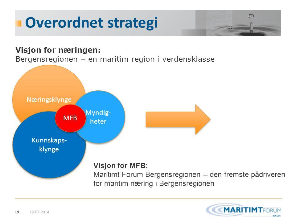 Overordnet strategi Visjon for næringen: