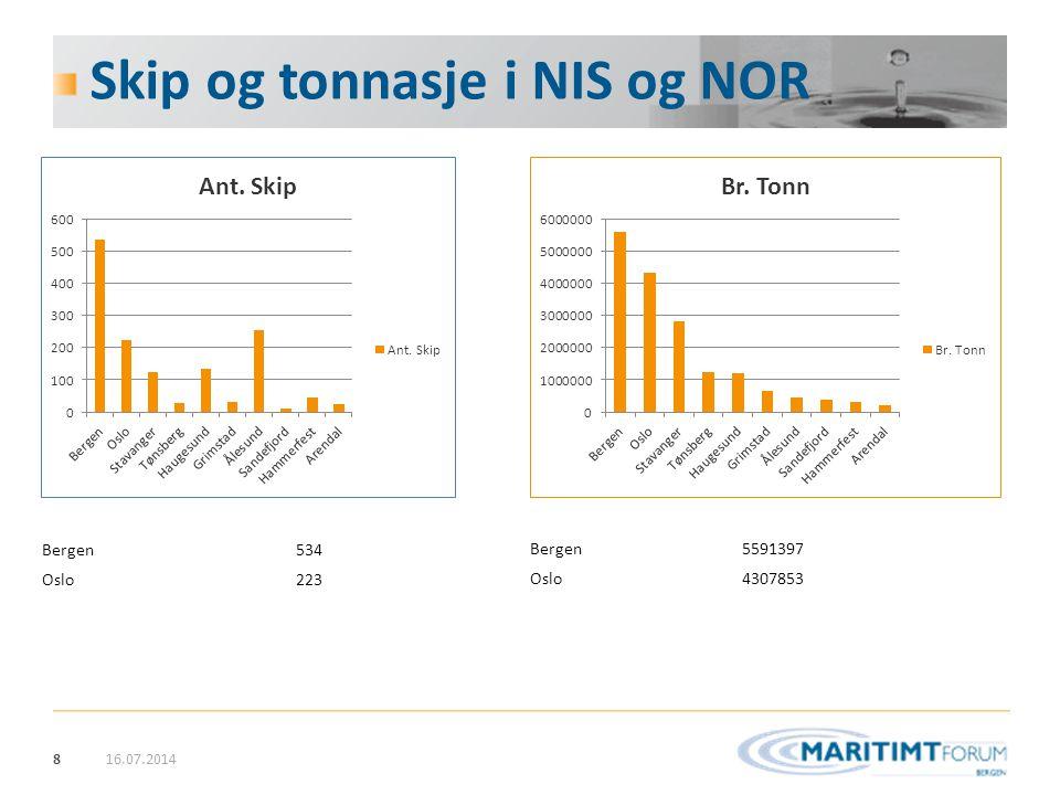 Skip og tonnasje i NIS og NOR