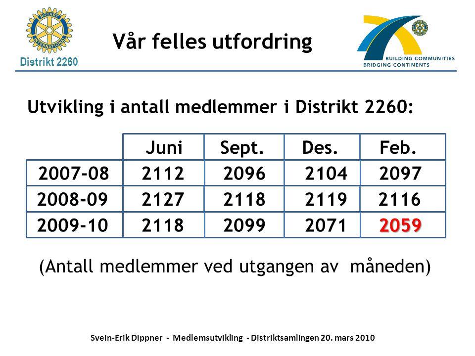 Vår felles utfordring Utvikling i antall medlemmer i Distrikt 2260: