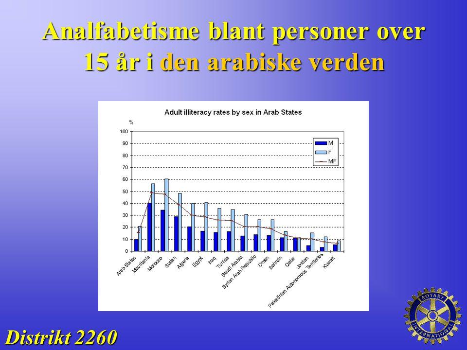 Analfabetisme blant personer over 15 år i den arabiske verden