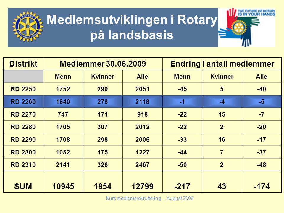 Medlemsutviklingen i Rotary på landsbasis Endring i antall medlemmer
