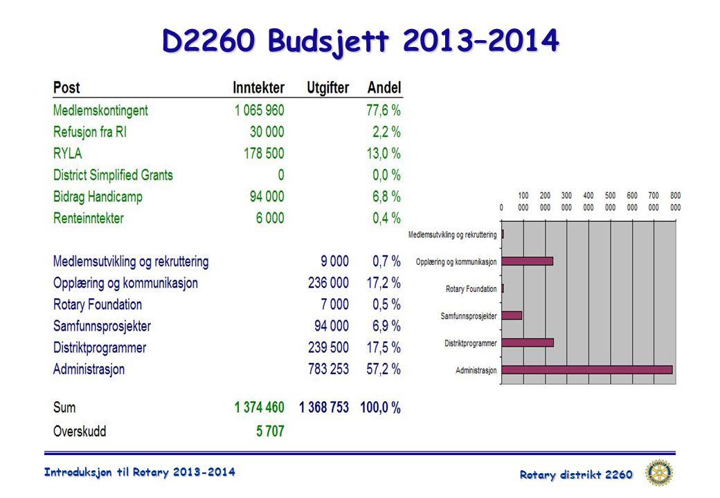 D2260 Budsjett 2013–2014