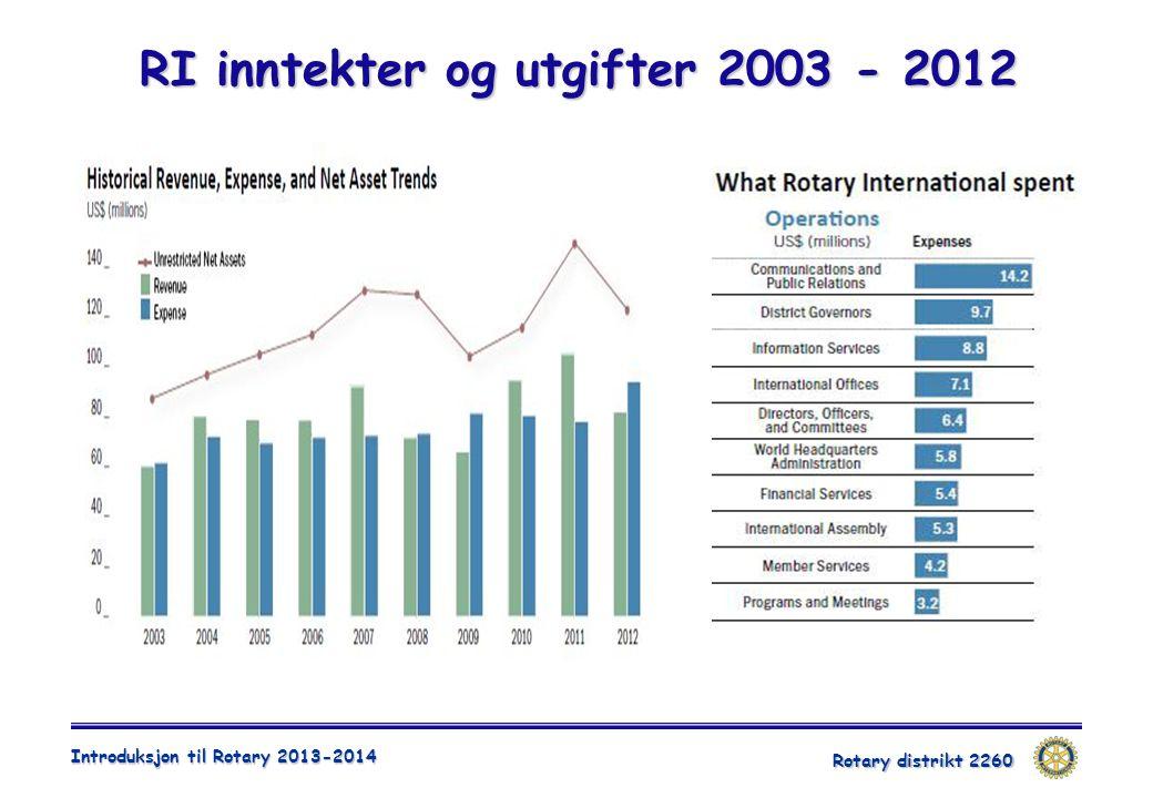 RI inntekter og utgifter 2003 - 2012