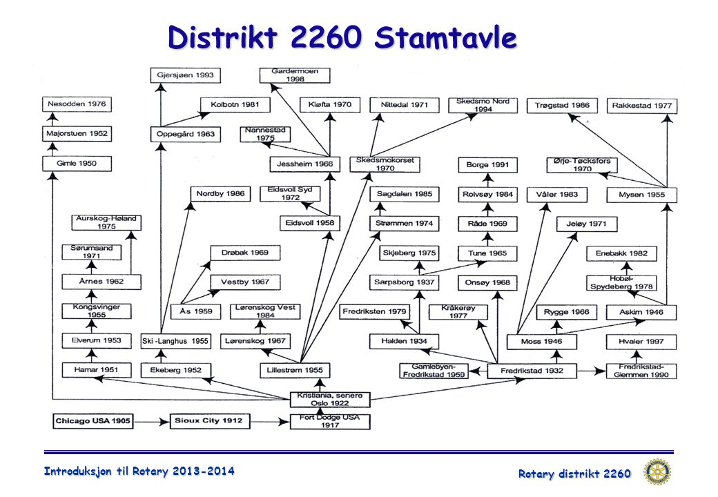Distrikt 2260 Stamtavle