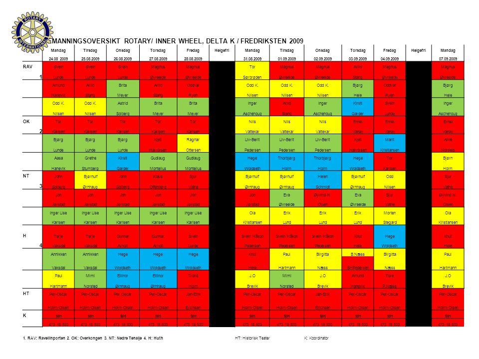 BEMANNINGSOVERSIKT ROTARY/ INNER WHEEL, DELTA K / FREDRIKSTEN 2009