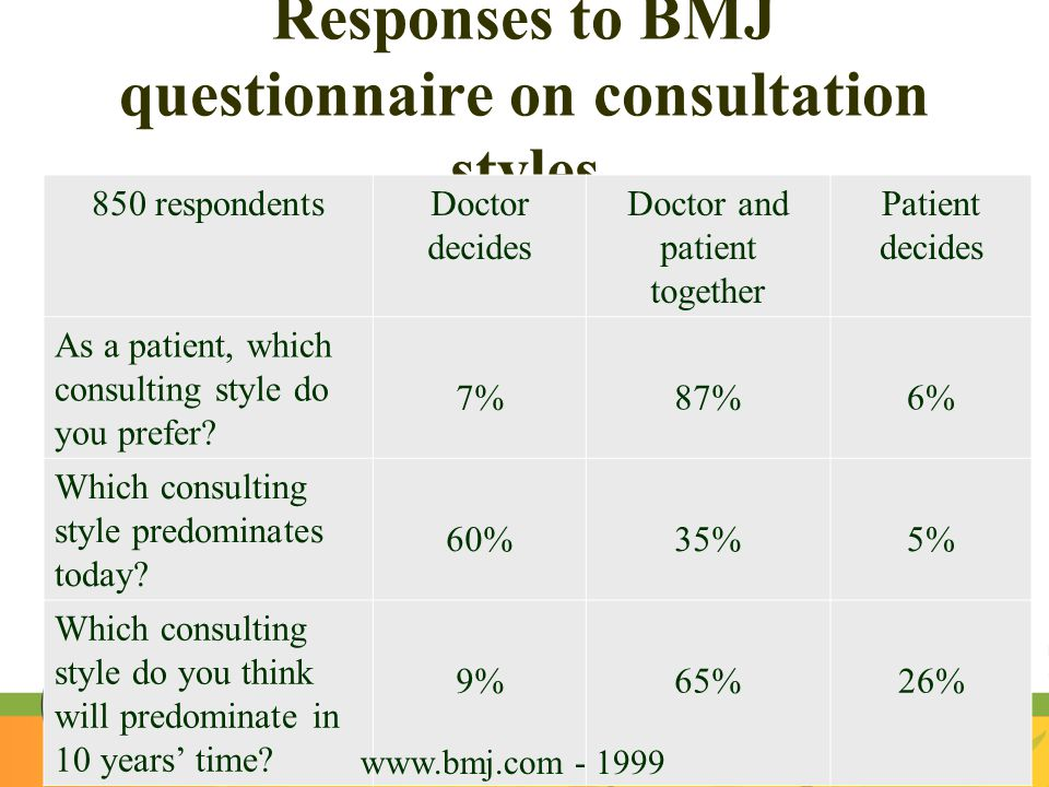 Responses to BMJ questionnaire on consultation styles