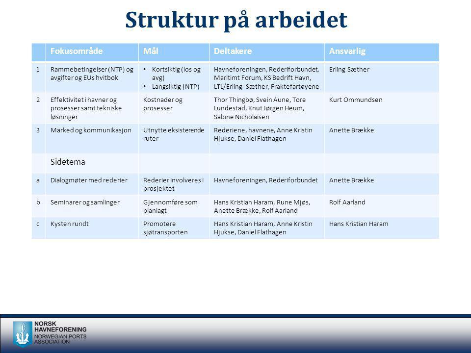 Struktur på arbeidet Fokusområde Mål Deltakere Ansvarlig Sidetema 1