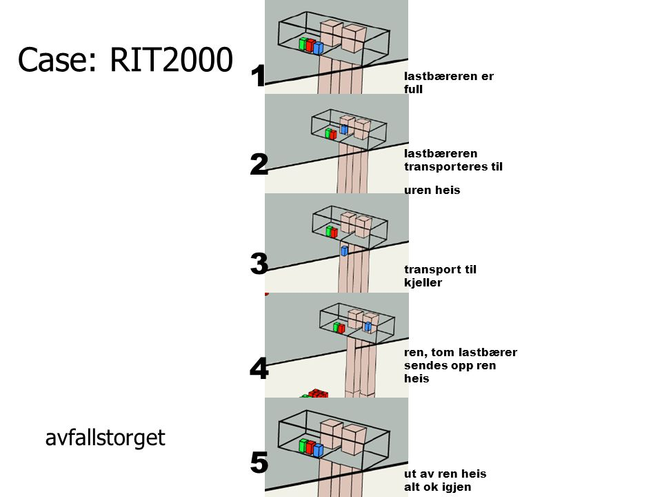 Case: RIT2000 1 2 3 4 5 avfallstorget lastbæreren er full