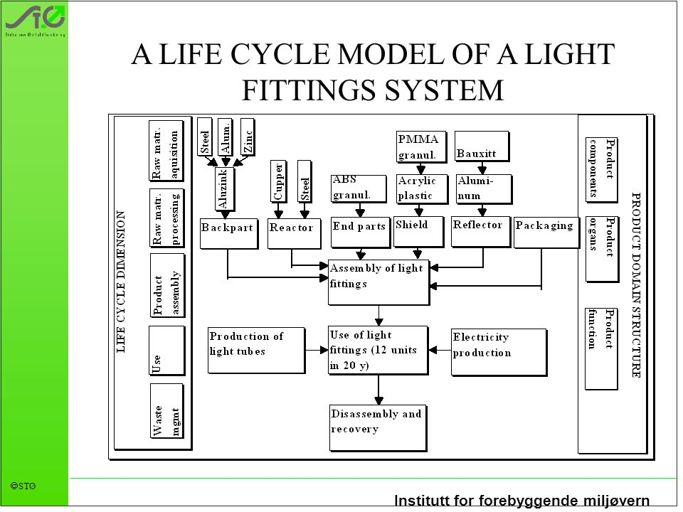 A LIFE CYCLE MODEL OF A LIGHT FITTINGS SYSTEM