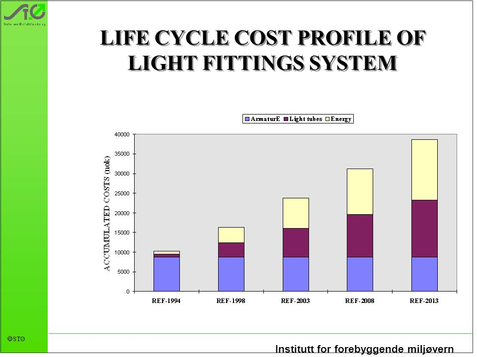 LIFE CYCLE COST PROFILE OF LIGHT FITTINGS SYSTEM