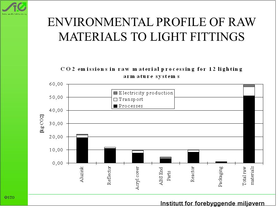 ENVIRONMENTAL PROFILE OF RAW MATERIALS TO LIGHT FITTINGS