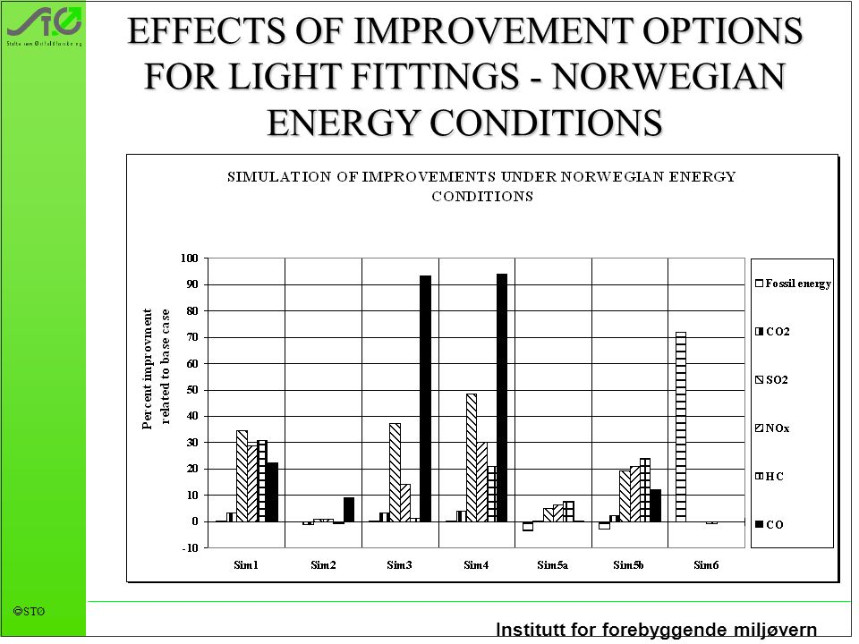 EFFECTS OF IMPROVEMENT OPTIONS FOR LIGHT FITTINGS - NORWEGIAN ENERGY CONDITIONS