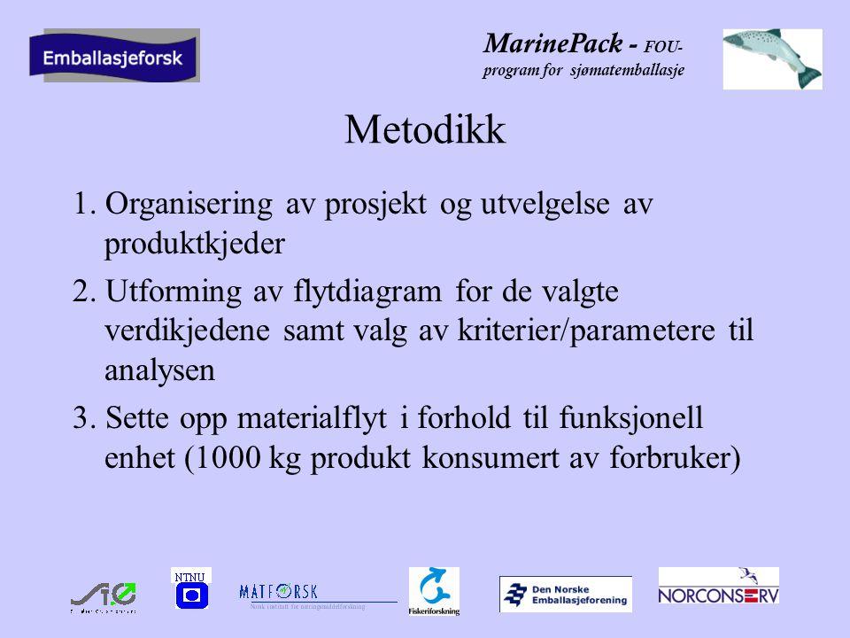 Metodikk 1. Organisering av prosjekt og utvelgelse av produktkjeder