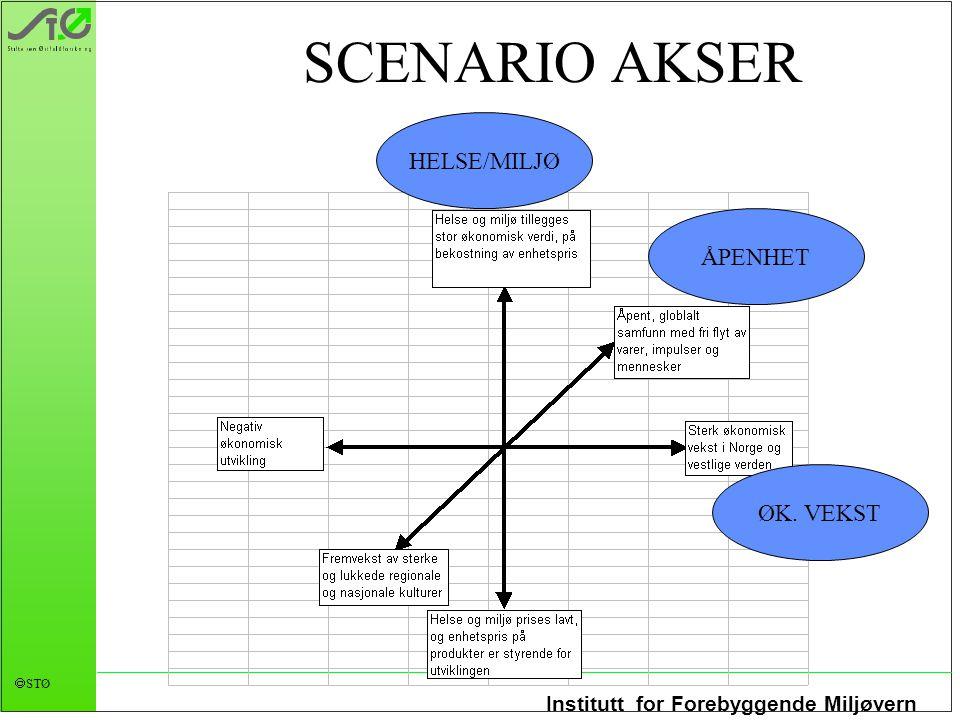 SCENARIO AKSER HELSE/MILJØ ÅPENHET ØK. VEKST
