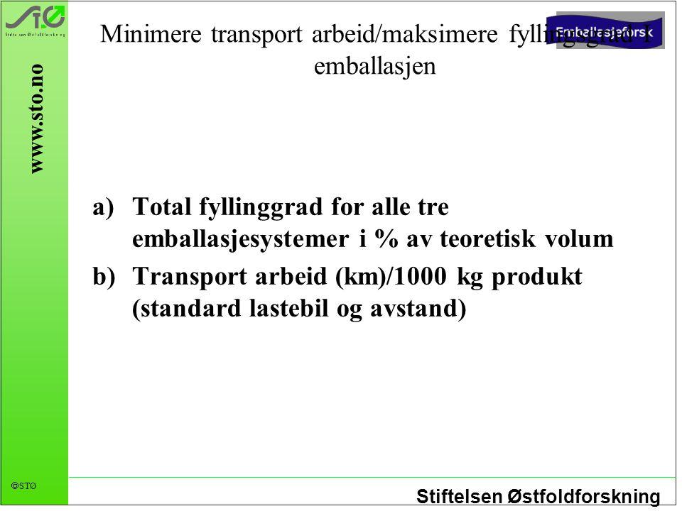 Minimere transport arbeid/maksimere fyllingsgrad I emballasjen