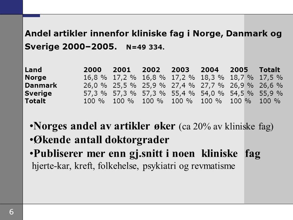 Norges andel av artikler øker (ca 20% av kliniske fag)