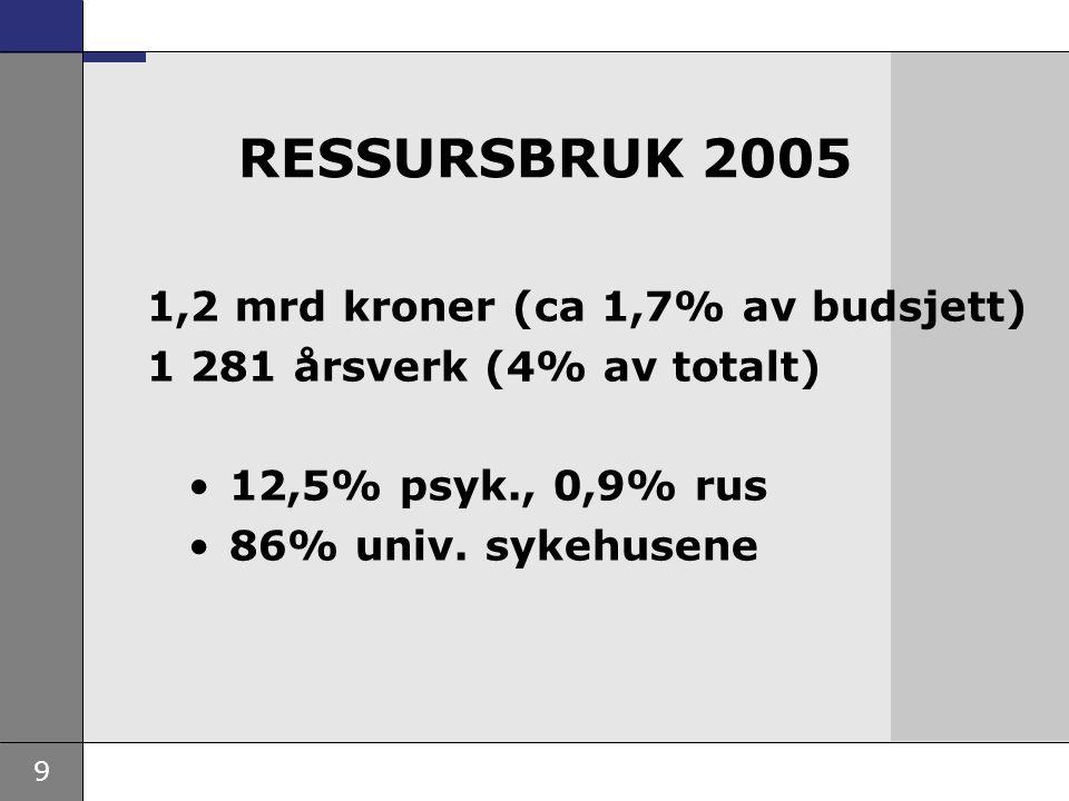 RESSURSBRUK 2005 1,2 mrd kroner (ca 1,7% av budsjett)