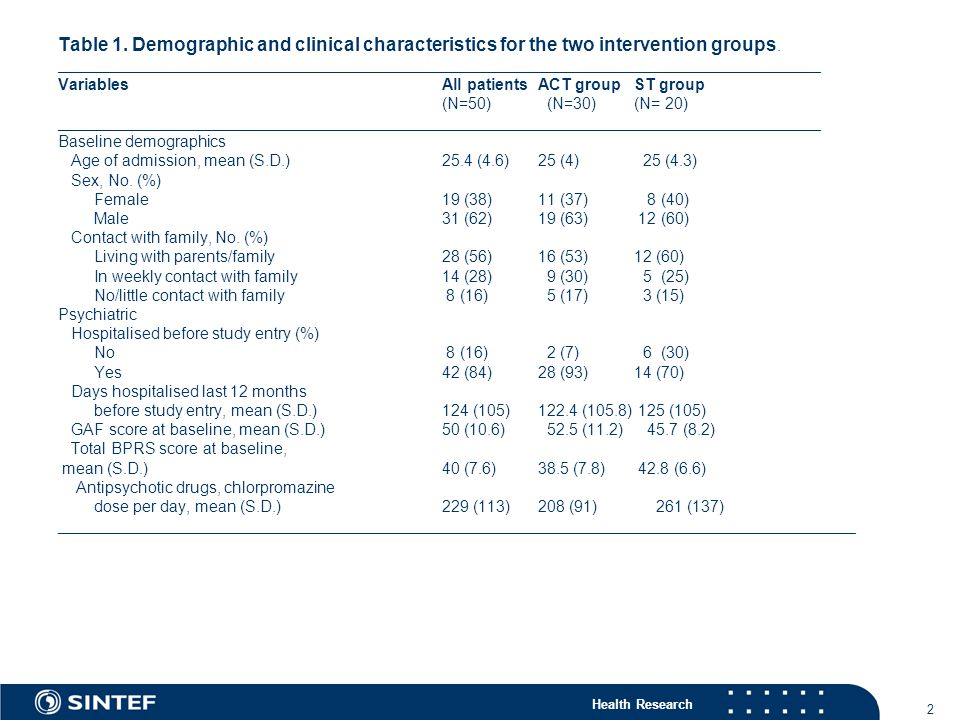 Table 1. Demographic and clinical characteristics for the two intervention groups.