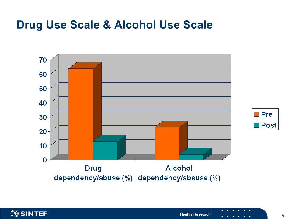 Drug Use Scale & Alcohol Use Scale