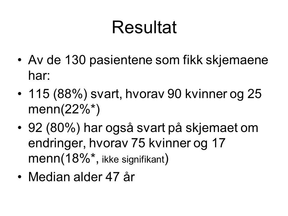 Resultat Av de 130 pasientene som fikk skjemaene har: