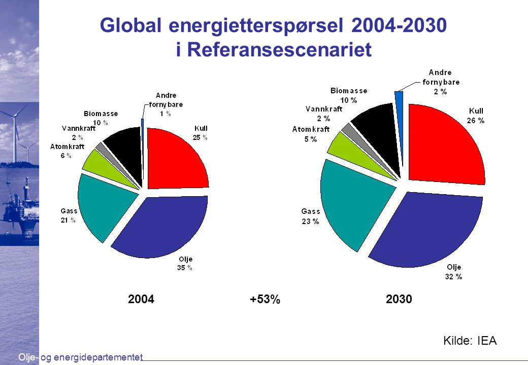 Global energietterspørsel i Referansescenariet