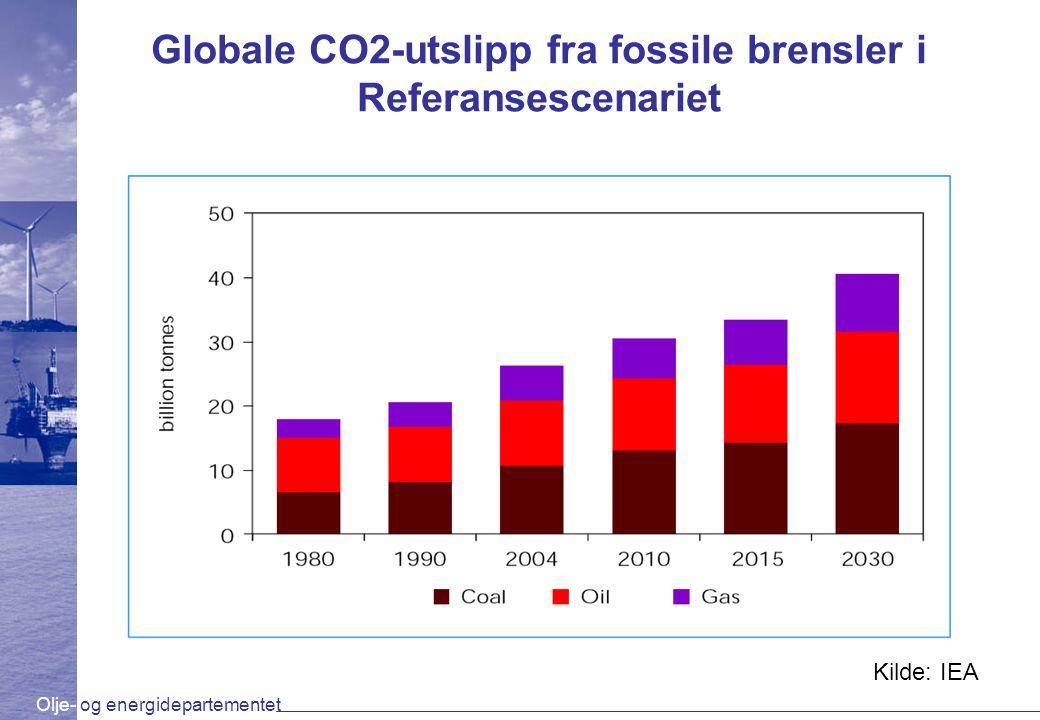 Globale CO2-utslipp fra fossile brensler i Referansescenariet