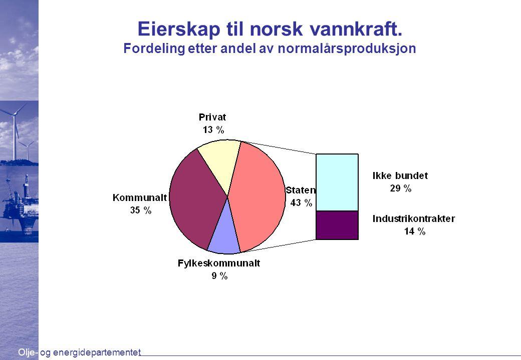 Eierskap til norsk vannkraft
