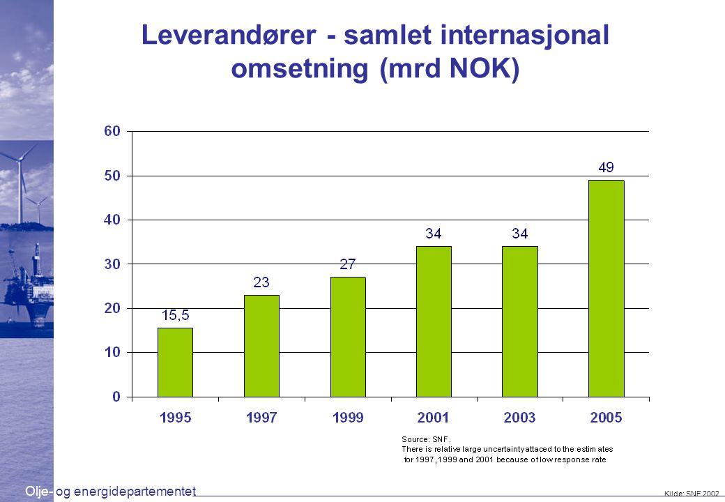 Leverandører - samlet internasjonal omsetning (mrd NOK)