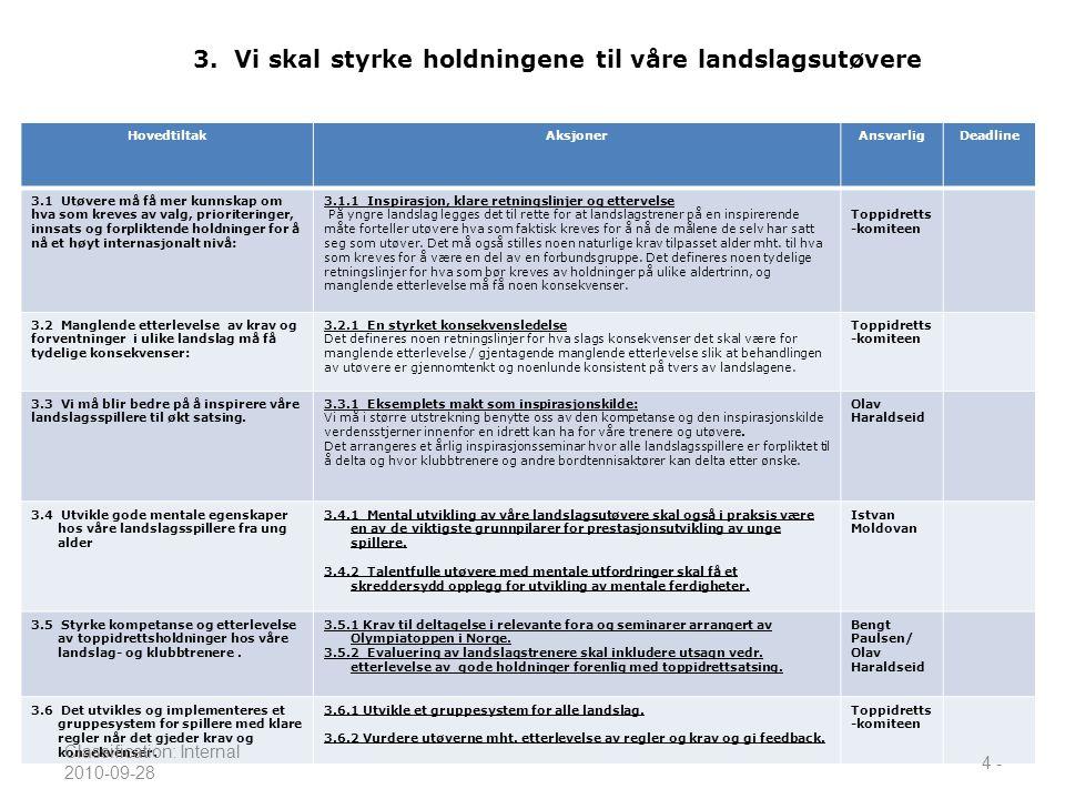 3. Vi skal styrke holdningene til våre landslagsutøvere