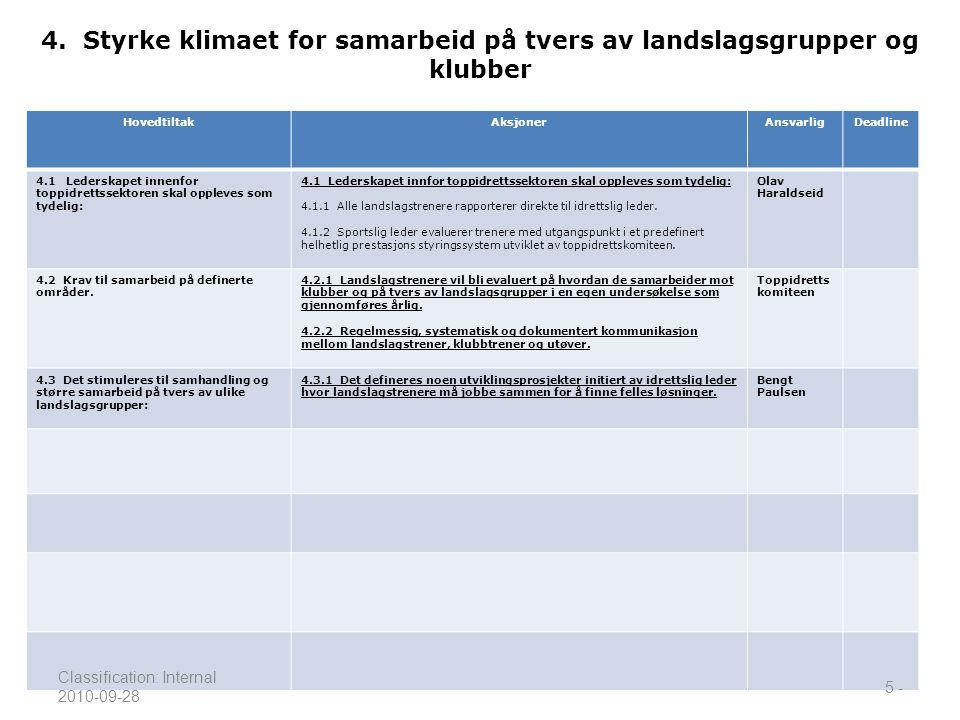 4. Styrke klimaet for samarbeid på tvers av landslagsgrupper og klubber